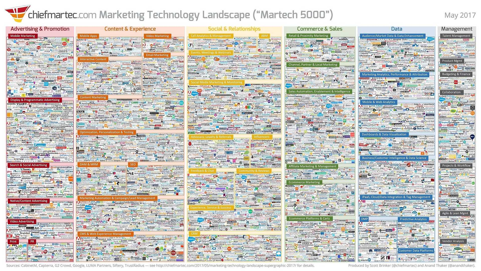 marketing technology landscape 2017 slide